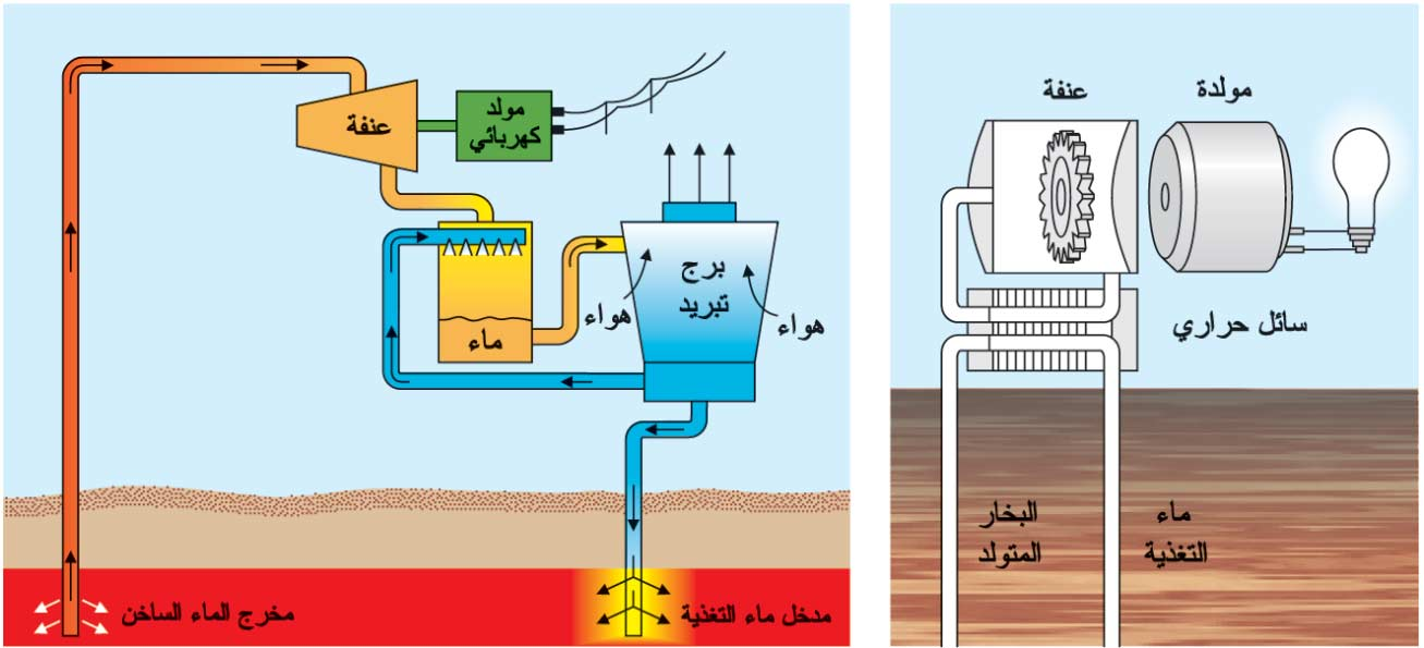 هل من الممكن توليد الطاقة من بخار الماء؟